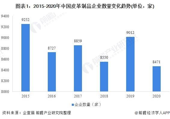图表1:2015-2020年中国皮革制品企业数量变化趋势(单位:家)
