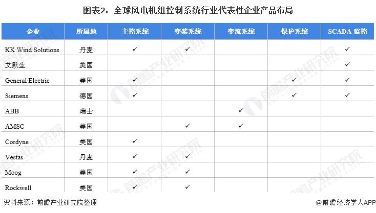图表2:全球风电机组控制系统行业代表性企业产品布局
