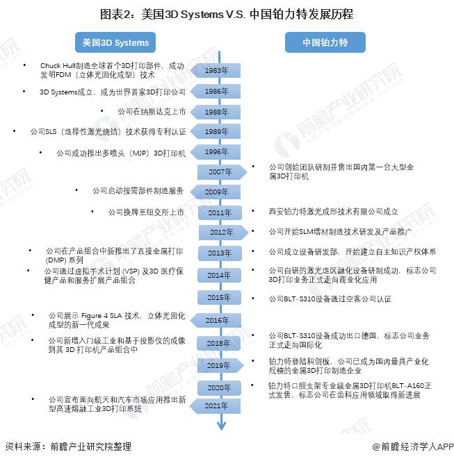 图表2:美国3D Systems V.S. 中国铂力特发展历程