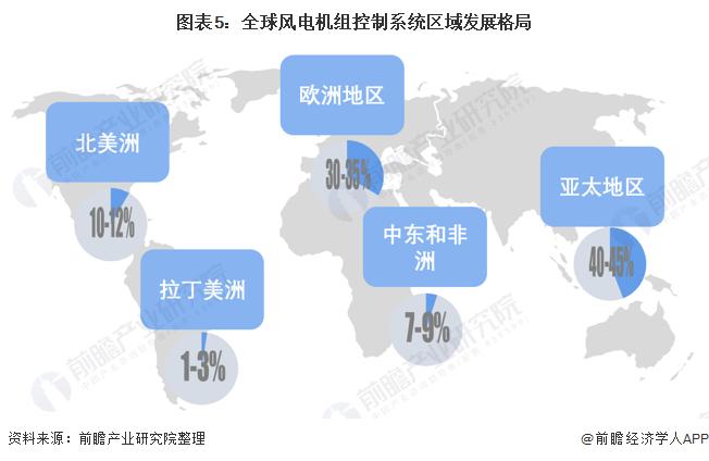 图表5:全球风电机组控制系统区域发展格局