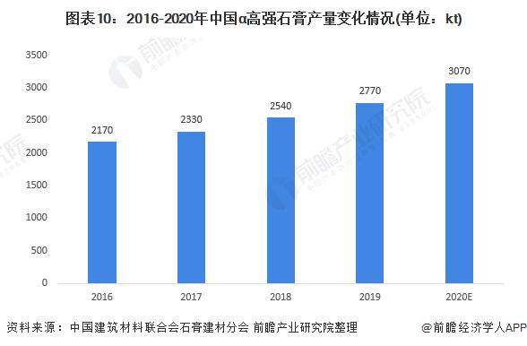 图表10:2016-2020年中国α高强石膏产量变化情况(单位:kt)