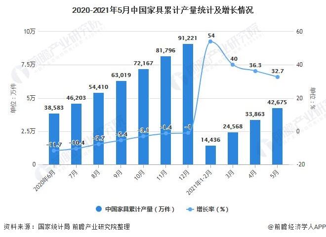 2020-2021年5月中国家具累计产量统计及增长情况