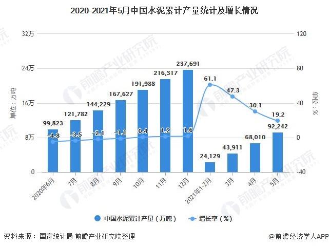 2020-2021年5月中国水泥累计产量统计及增长情况