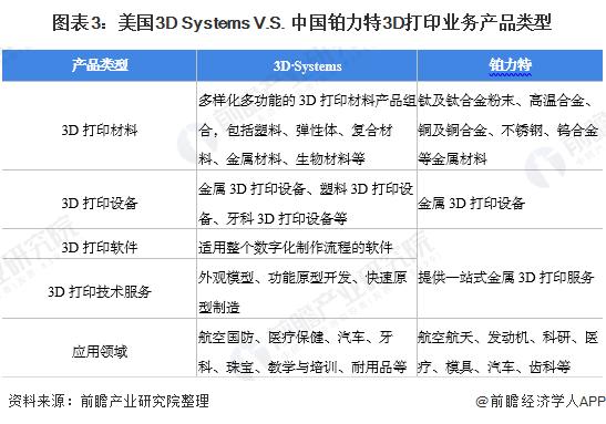 图表3:美国3D Systems V.S. 中国铂力特3D打印业务产品类型
