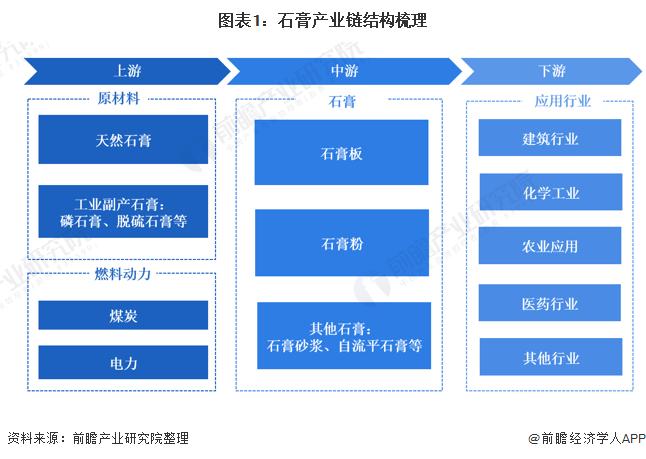 图表1:石膏产业链结构梳理