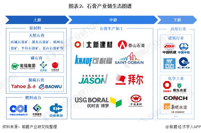 图表2:石膏产业链生态图谱