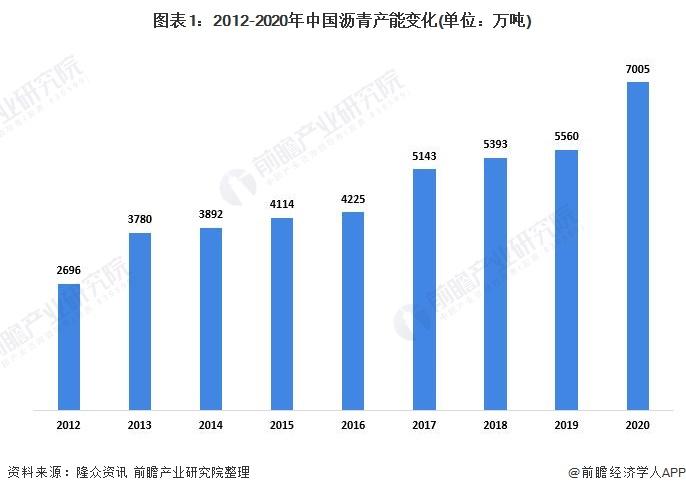 圖表1:2012-2020年中國瀝青產能變化(單位:萬噸)