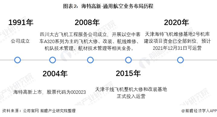 图表2:海特高新-通用航空业务布局历程
