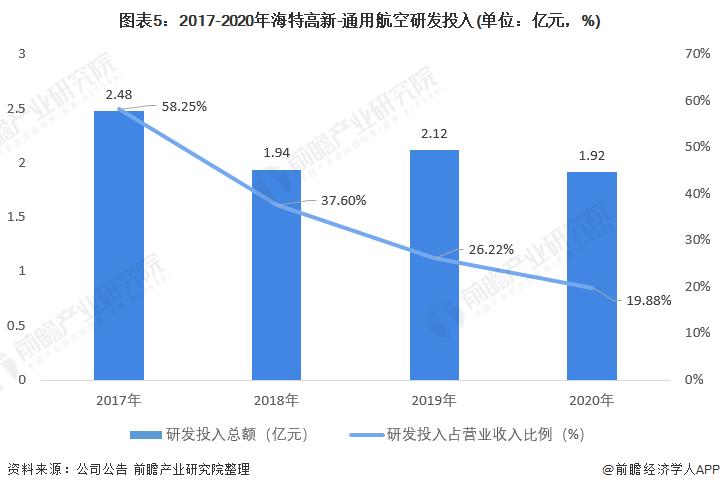 图表5:2017-2020年海特高新-通用航空研发投入(单位:亿元,%)