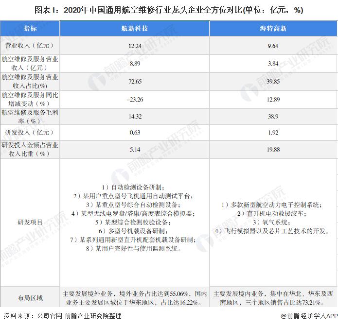 图表1:2020年中国通用航空维修行业龙头企业全方位对比(单位:亿元,%)