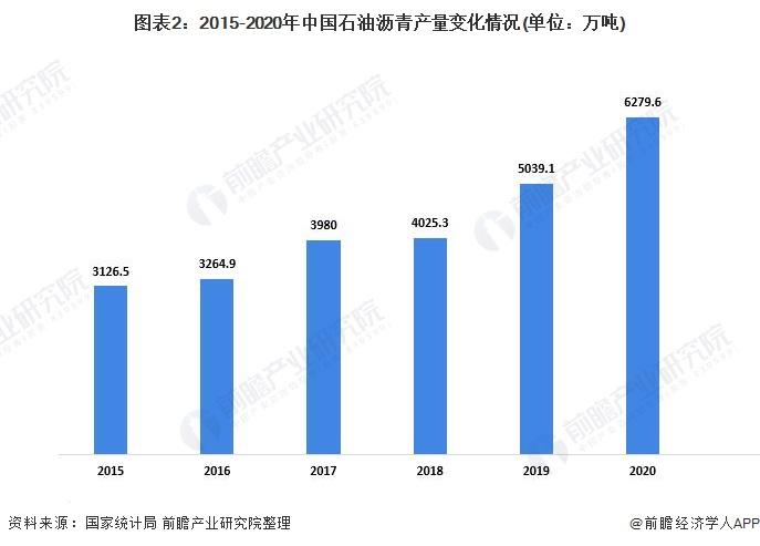 圖表2:2015-2020年中國石油瀝青產量變化情況(單位:萬噸)