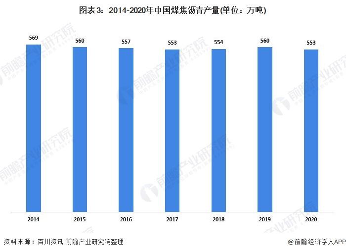 圖表3:2014-2020年中國煤焦瀝青產量(單位:萬噸)