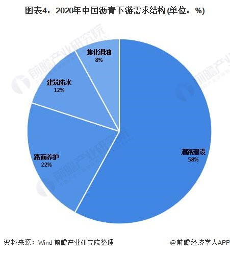 圖表4:2020年中國瀝青下游需求結構(單位:%)