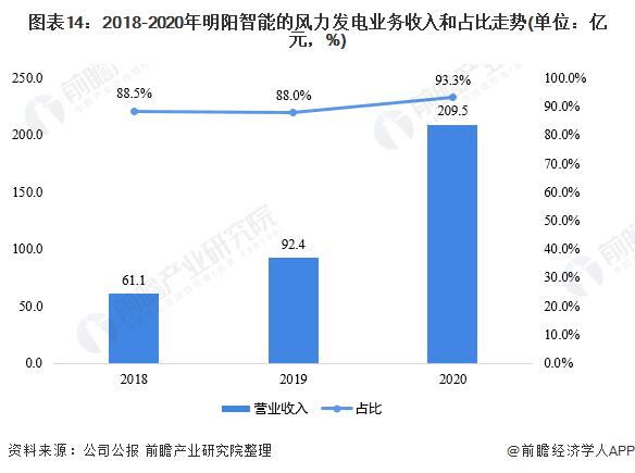 圖表14:2018-2020年明陽智能的風力發電業務收入和占比走勢(單位:億元,%)