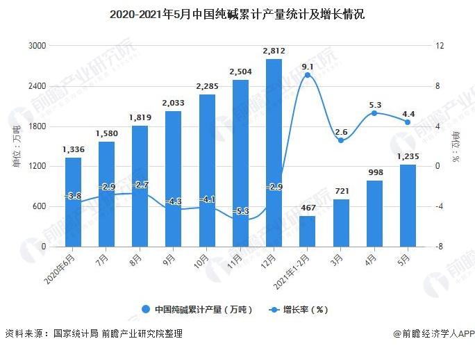 2020-2021年5月中国纯碱累计产量统计及增长情况
