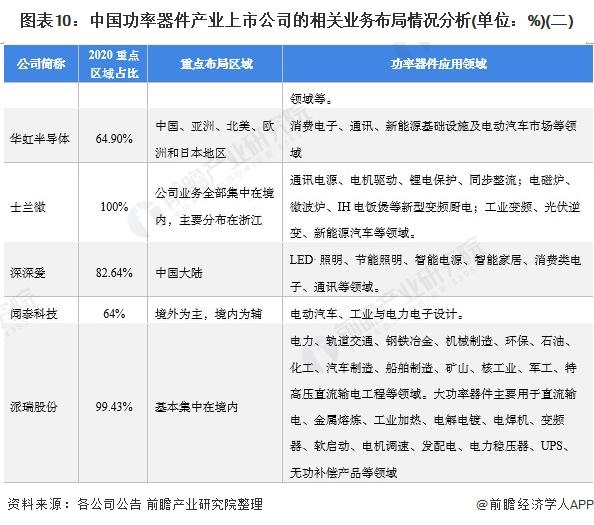 图表10:中国功率器件产业上市公司的相关业务布局情况分析(单位:%)(二)