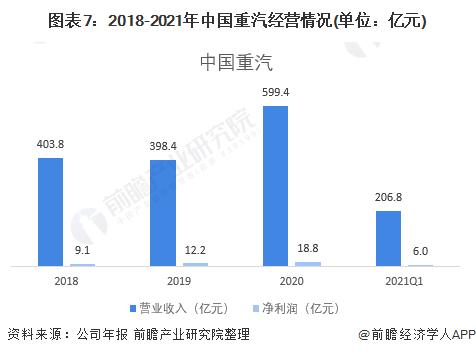 圖表7:2018-2021年中國重汽經營情況(單位:億元)