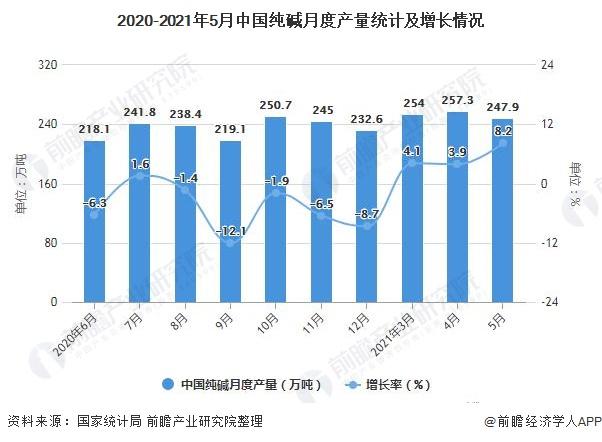 2020-2021年5月中国纯碱月度产量统计及增长情况