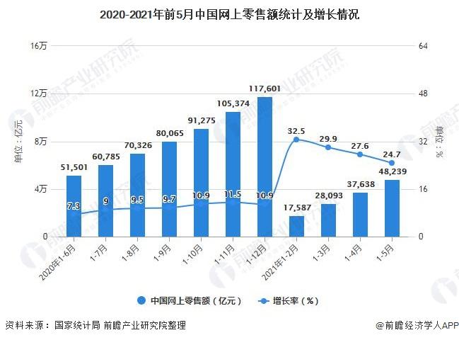 2020-2021年前5月中国网上零售额统计及增长情况