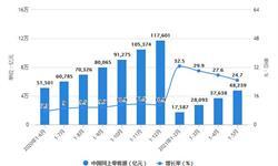 2021年1-5月中国<em>零售</em><em>行业</em>市场规模现状分析 1-5月全国网上<em>零售</em>额将近5万亿元