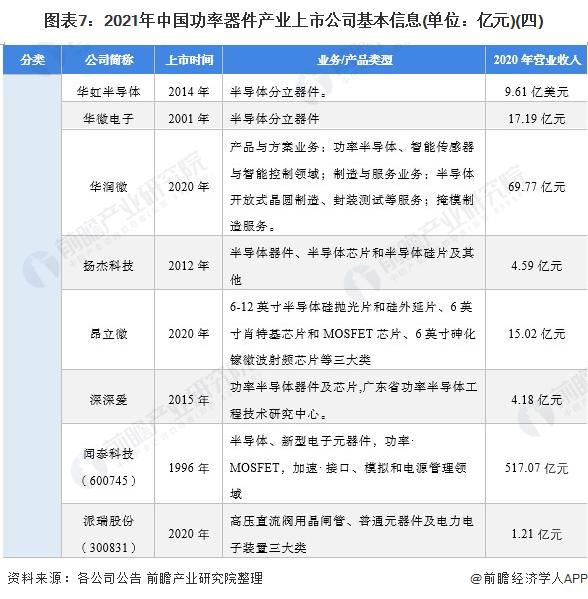 图表7:2021年中国功率器件产业上市公司基本信息(单位:亿元)(四)