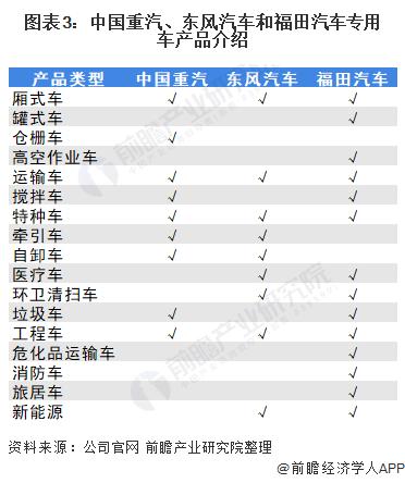 圖表3:中國重汽、東風汽車和福田汽車專用車產品介紹