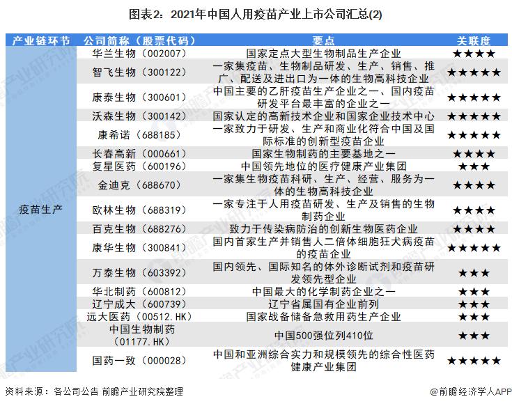 图表2:2021年中国人用疫苗产业上市公司汇总(2)