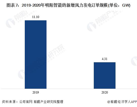 圖表7:2019-2020年明陽智能的新增風力發電訂單規模(單位:GW)