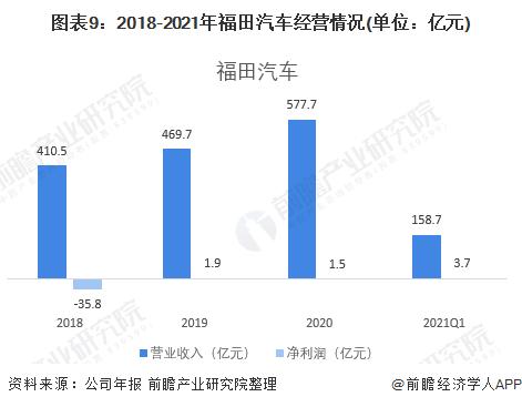 圖表9:2018-2021年福田汽車經營情況(單位:億元)