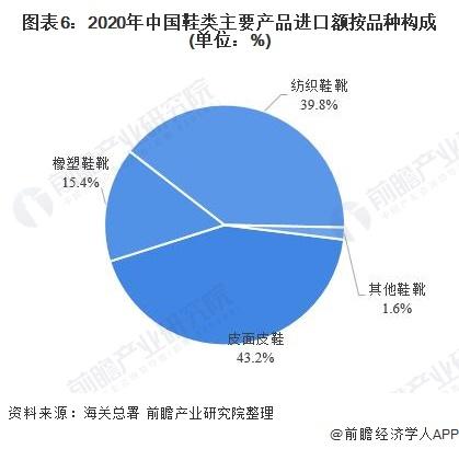 图表6:2020年中国鞋类主要产品进口额按品种构成(单位:%)