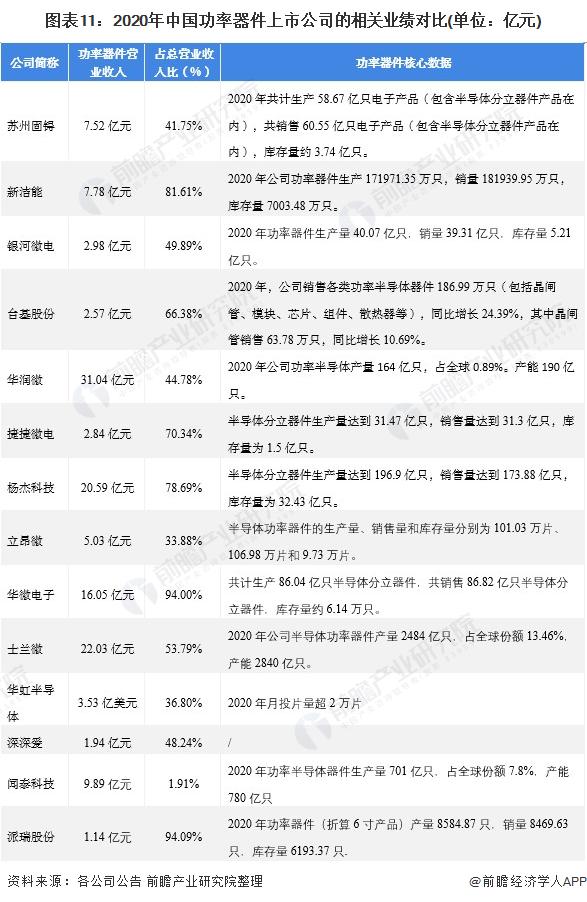 图表11:2020年中国功率器件上市公司的相关业绩对比(单位:亿元)
