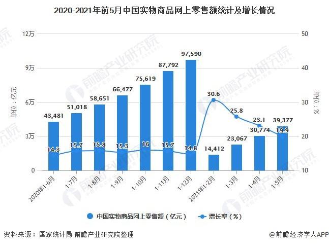 2020-2021年前5月中国实物商品网上零售额统计及增长情况