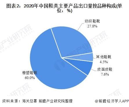 图表2:2020年中国鞋类主要产品出口量按品种构成(单位:%)