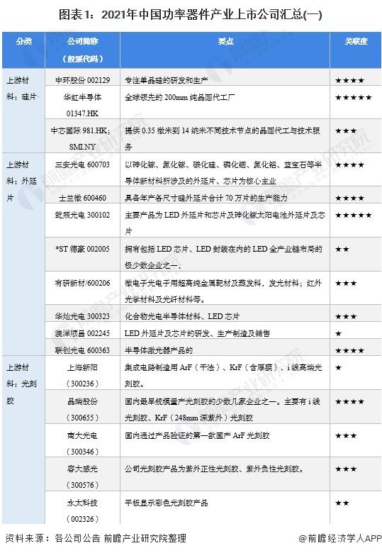 图表1:2021年中国功率器件产业上市公司汇总(一)