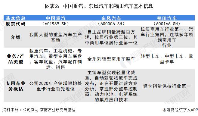 圖表2:中國重汽、東風汽車和福田汽車基本信息