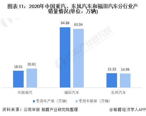 圖表11:2020年中國重汽、東風汽車和福田汽車分行業產銷量情況(單位:萬輛)