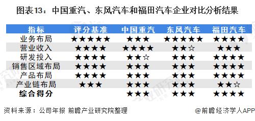 圖表13:中國重汽、東風汽車和福田汽車企業對比分析結果