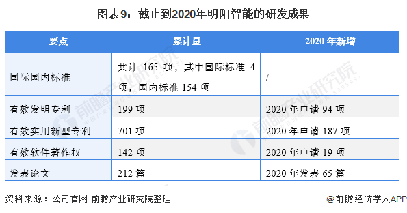 圖表9:截止到2020年明陽智能的研發成果