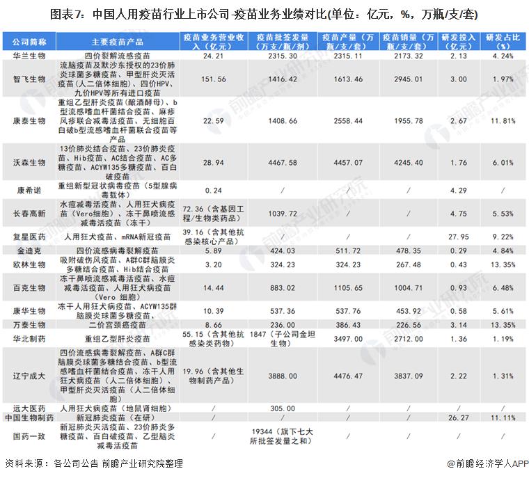 图表7:中国人用疫苗行业上市公司-疫苗业务业绩对比(单位:亿元,%,万瓶/支/套)