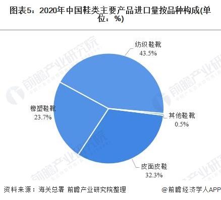 图表5:2020年中国鞋类主要产品进口量按品种构成(单位:%)