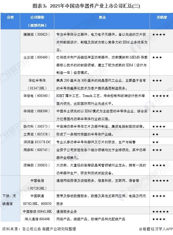 图表3:2021年中国功率器件产业上市公司汇总(三)