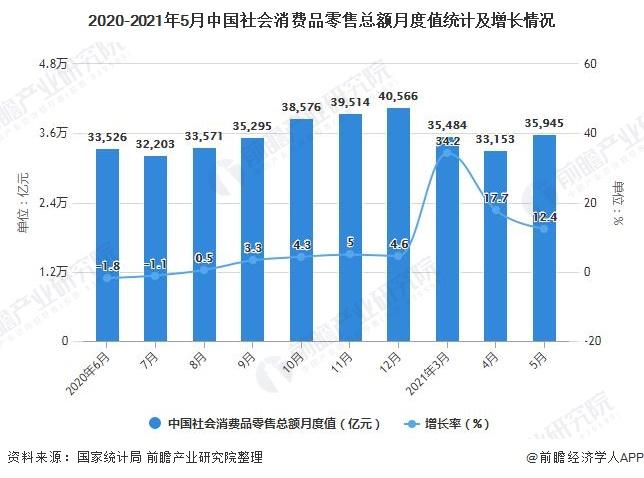 2020-2021年5月中国社会消费品零售总额月度值统计及增长情况