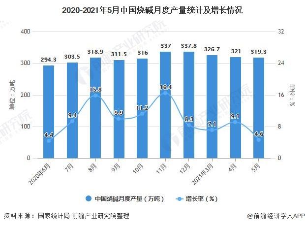 2020-2021年5月中国烧碱月度产量统计及增长情况