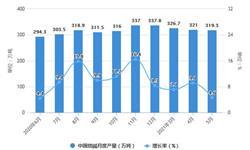 2021年1-5月中国制盐行业市场供需现状分析 1-5月<em>原盐</em><em>产量</em>接近1900万吨