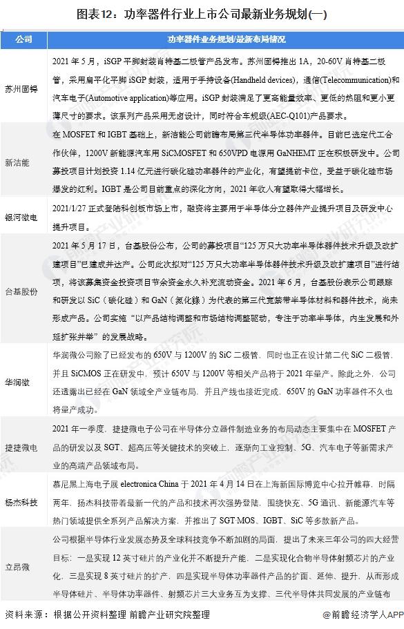 图表12:功率器件行业上市公司最新业务规划(一)