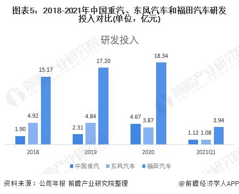 圖表5:2018-2021年中國重汽、東風汽車和福田汽車研發投入對比(單位:億元)