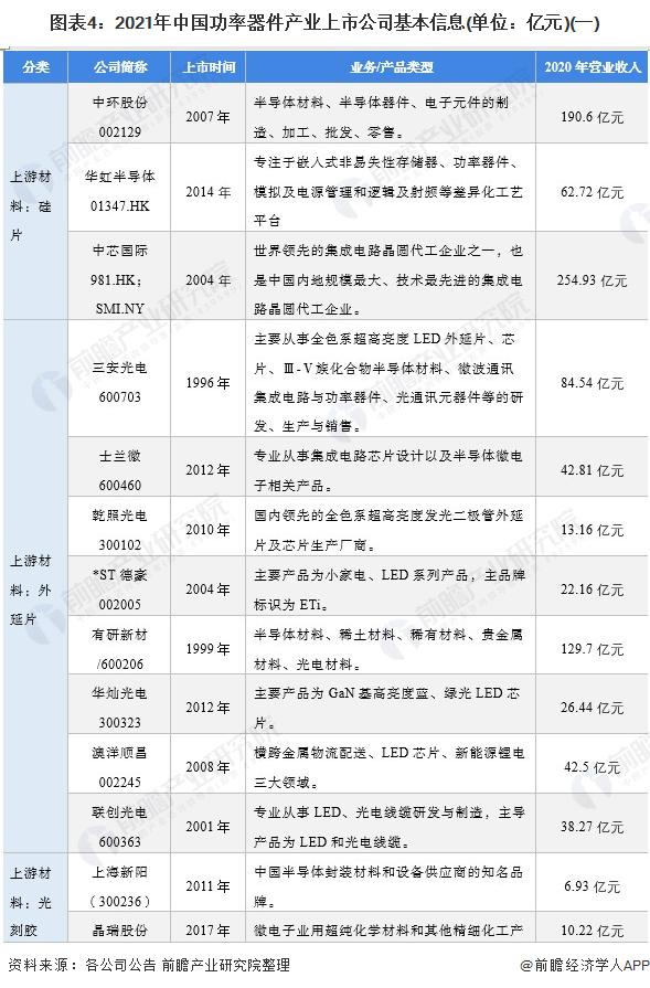 图表4:2021年中国功率器件产业上市公司基本信息(单位:亿元)(一)