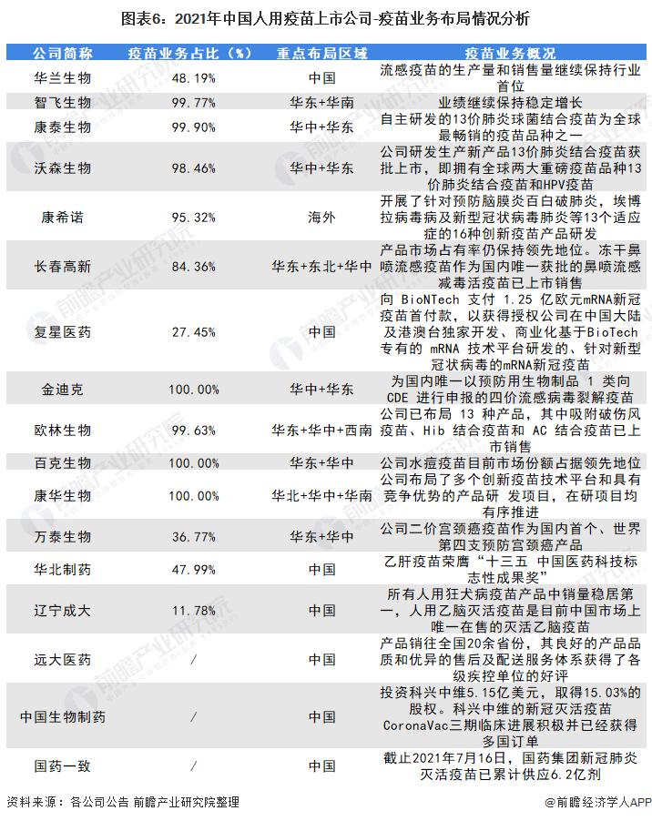 图表6:2021年中国人用疫苗上市公司-疫苗业务布局情况分析