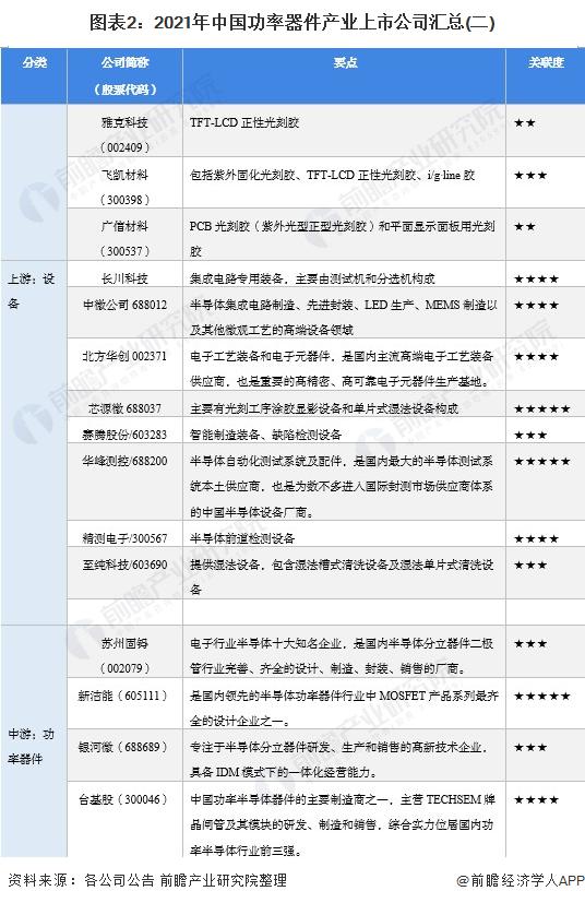 图表2:2021年中国功率器件产业上市公司汇总(二)