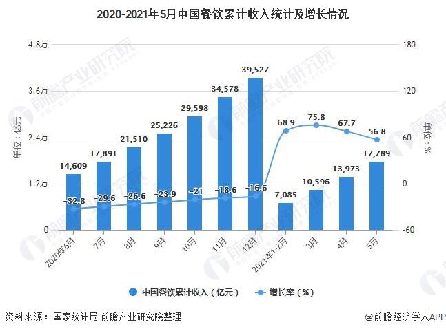 2020-2021年5月中国餐饮累计收入统计及增长情况